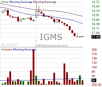 IGMS - IGM Biosciences Inc. 15 minute intraday candlestick chart with less than 1 minute delay