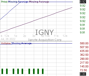IGNY - Ignyte Acquisition Corp. 15 minute intraday candlestick chart with less than 1 minute delay