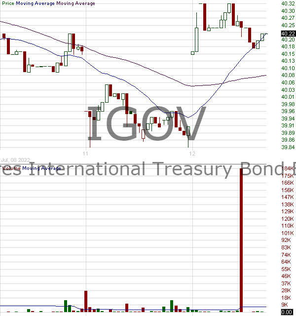 IGOV - iShares International Treasury Bond ETF 15 minute intraday candlestick chart with less than 1 minute delay