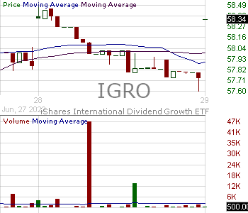 IGRO - iShares International Dividend Growth ETF 15 minute intraday candlestick chart with less than 1 minute delay