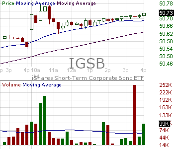 IGSB - iShares Short-Term Corporate Bond ETF 15 minute intraday candlestick chart with less than 1 minute delay