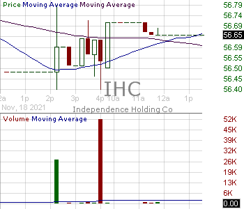 IHC - Independence Holding Company 15 minute intraday candlestick chart with less than 1 minute delay