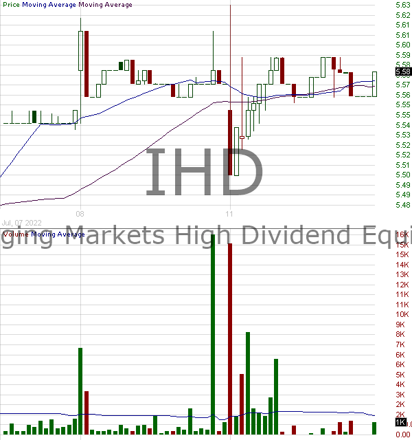 IHD - Voya Emerging Markets High Income Dividend Equity Fund Common Shares 15 minute intraday candlestick chart with less than 1 minute delay