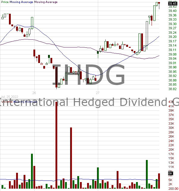 IHDG - WisdomTree International Hedged Quality Dividend Growth Fund 15 minute intraday candlestick chart with less than 1 minute delay
