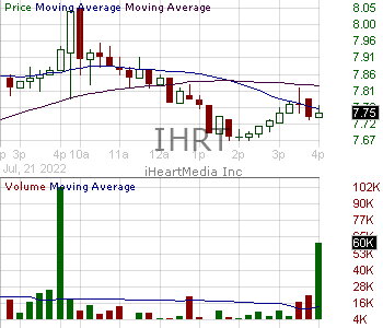 IHRT - iHeartMedia Inc. 15 minute intraday candlestick chart with less than 1 minute delay