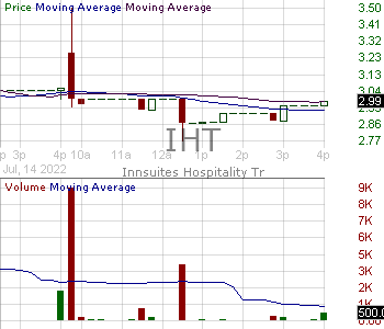 IHT - InnSuites Hospitality Trust Shares of Beneficial Interest 15 minute intraday candlestick chart with less than 1 minute delay