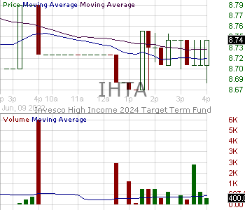 IHTA - Invesco High Income 2024 Target Term Fund 15 minute intraday candlestick chart with less than 1 minute delay