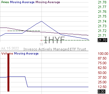 IHYF - Invesco High Yield Bond Factor ETF 15 minute intraday candlestick chart with less than 1 minute delay