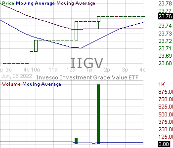 IIGV - Invesco Investment Grade Value ETF 15 minute intraday candlestick chart with less than 1 minute delay