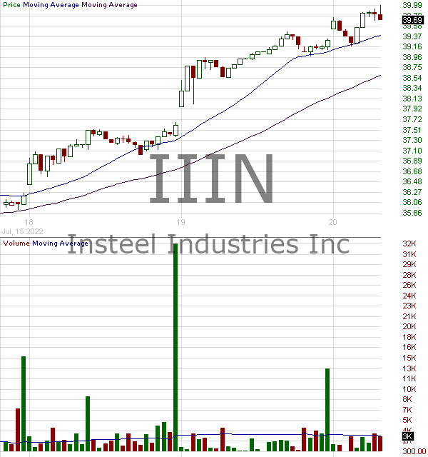 IIIN - Insteel Industries Inc. 15 minute intraday candlestick chart with less than 1 minute delay