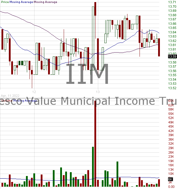 IIM - Invesco Value Municipal Income Trust 15 minute intraday candlestick chart with less than 1 minute delay