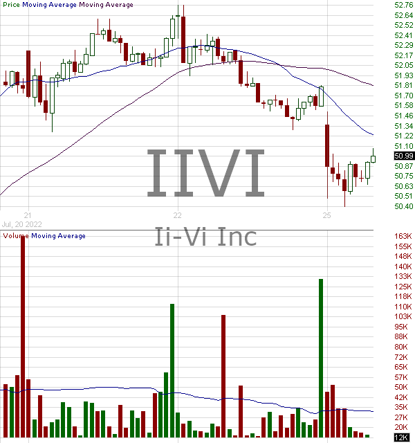 IIVI - II-VI Incorporated 15 minute intraday candlestick chart with less than 1 minute delay