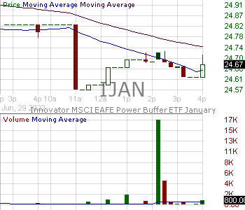 IJAN - Innovator ETFs Trust MSCI EAFE Power Buffer ETF - January 15 minute intraday candlestick chart with less than 1 minute delay