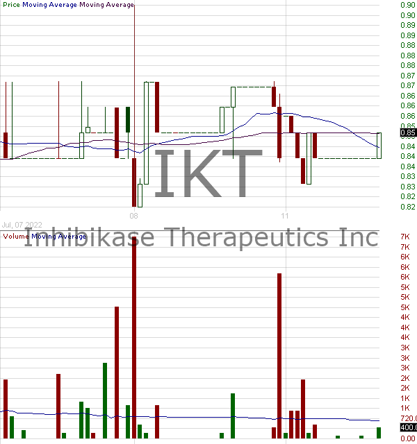 IKT - Inhibikase Therapeutics Inc. 15 minute intraday candlestick chart with less than 1 minute delay