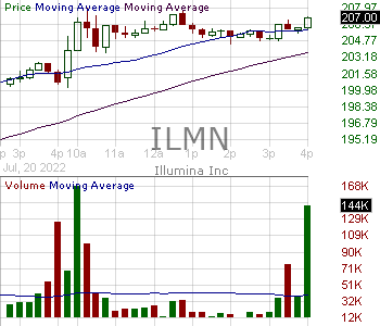 ILMN - Illumina Inc. 15 minute intraday candlestick chart with less than 1 minute delay