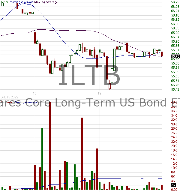 ILTB - iShares Core 10 Year USD Bond ETF 15 minute intraday candlestick chart with less than 1 minute delay