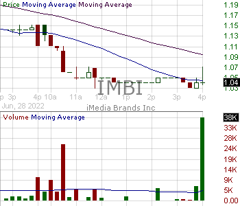 IMBI - iMedia Brands Inc. 15 minute intraday candlestick chart with less than 1 minute delay