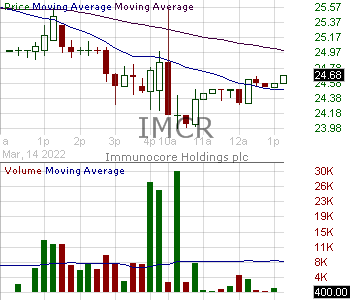 IMCR - Immunocore Holdings plc - ADR 15 minute intraday candlestick chart with less than 1 minute delay