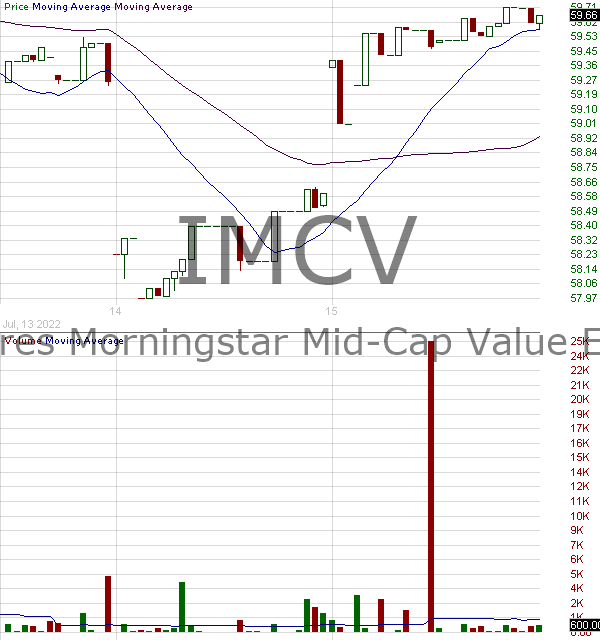 IMCV - iShares Morningstar Mid-Cap Value ETF 15 minute intraday candlestick chart with less than 1 minute delay