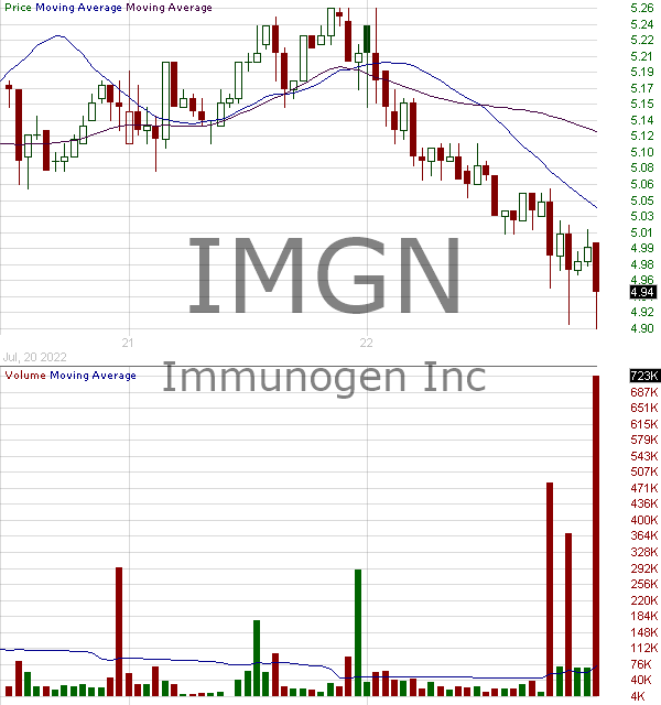 IMGN - ImmunoGen Inc. 15 minute intraday candlestick chart with less than 1 minute delay