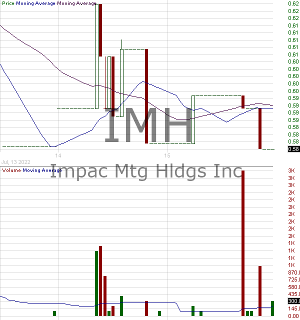 IMH - Impac Mortgage Holdings Inc.  15 minute intraday candlestick chart with less than 1 minute delay