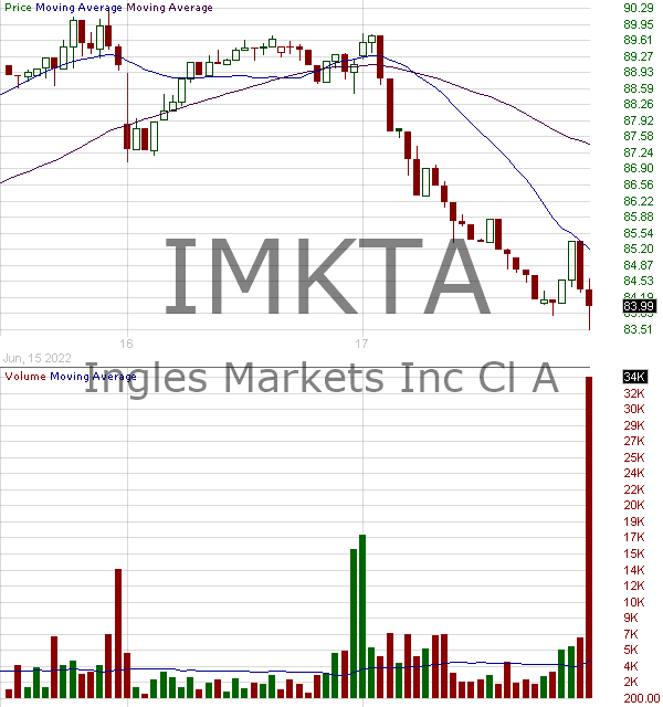 IMKTA - Ingles Markets Incorporated 15 minute intraday candlestick chart with less than 1 minute delay