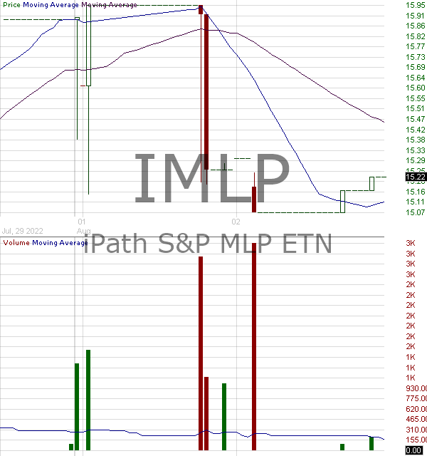 IMLP - iPath SP MLP ETN 15 minute intraday candlestick chart with less than 1 minute delay