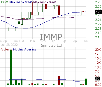 IMMP - Immutep Limited - ADR 15 minute intraday candlestick chart with less than 1 minute delay