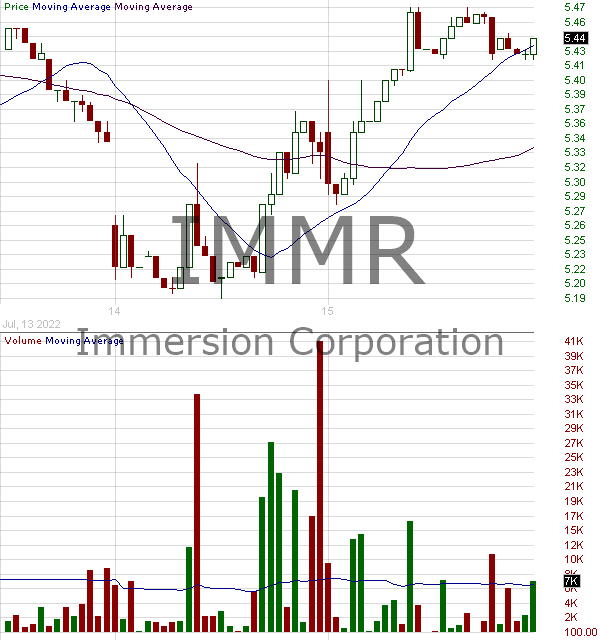 IMMR - Immersion Corporation 15 minute intraday candlestick chart with less than 1 minute delay