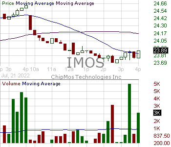 IMOS - ChipMOS TECHNOLOGIES INC. - ADR 15 minute intraday candlestick chart with less than 1 minute delay