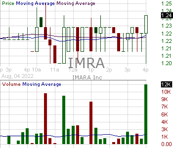 IMRA - IMARA Inc. 15 minute intraday candlestick chart with less than 1 minute delay