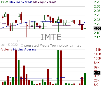 IMTE - Integrated Media Technology Limited 15 minute intraday candlestick chart with less than 1 minute delay