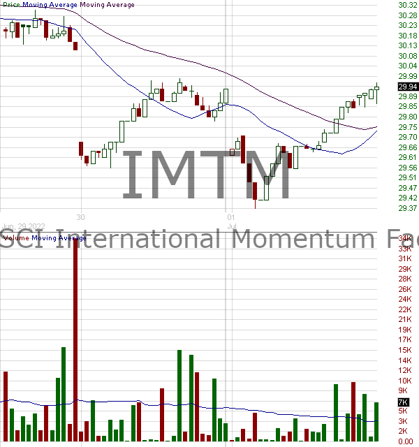 IMTM - iShares MSCI Intl Momentum Factor ETF 15 minute intraday candlestick chart with less than 1 minute delay