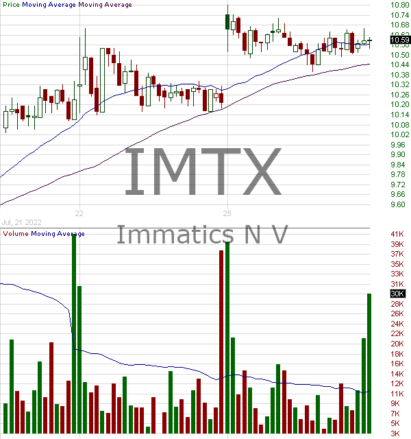 IMTX - Immatics N.V. 15 minute intraday candlestick chart with less than 1 minute delay