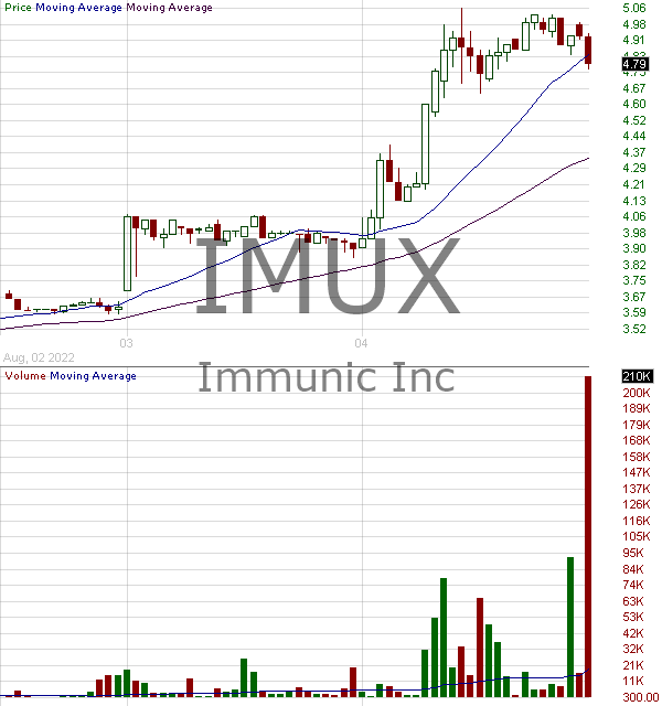 IMUX - Immunic Inc. 15 minute intraday candlestick chart with less than 1 minute delay