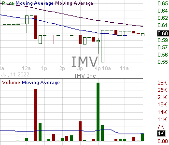 IMV - IMV Inc. 15 minute intraday candlestick chart with less than 1 minute delay