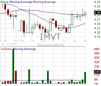 IMVT - Immunovant Inc. 15 minute intraday candlestick chart with less than 1 minute delay