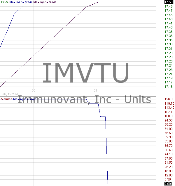 IMVTU - Immunovant Inc. - Units 15 minute intraday candlestick chart with less than 1 minute delay