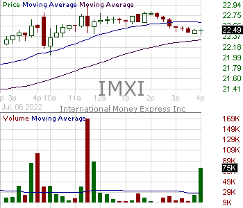 IMXI - International Money Express Inc. 15 minute intraday candlestick chart with less than 1 minute delay
