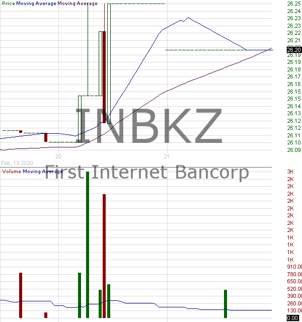 INBKZ - First Internet Bancorp - Fixed-to-Floating Rate Subordinated Notes Due 2029 15 minute intraday candlestick chart with less than 1 minute delay