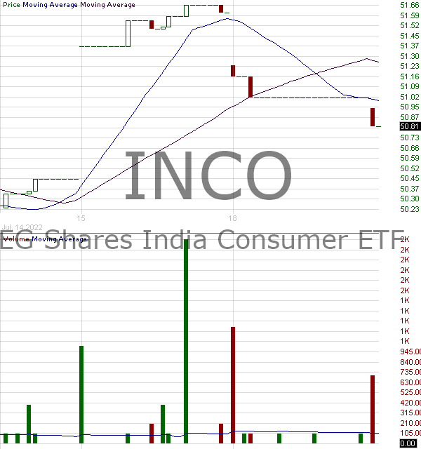 INCO - Columbia India Consumer ETF 15 minute intraday candlestick chart with less than 1 minute delay
