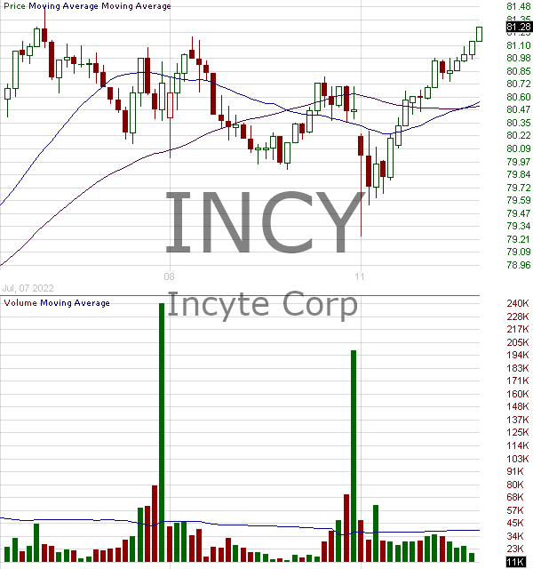 INCY - Incyte Corporation 15 minute intraday candlestick chart with less than 1 minute delay