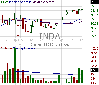 INDA - Ishares MSCI India ETF 15 minute intraday candlestick chart with less than 1 minute delay