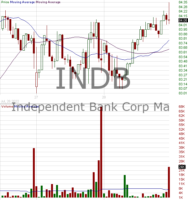 INDB - Independent Bank Corp. 15 minute intraday candlestick chart with less than 1 minute delay