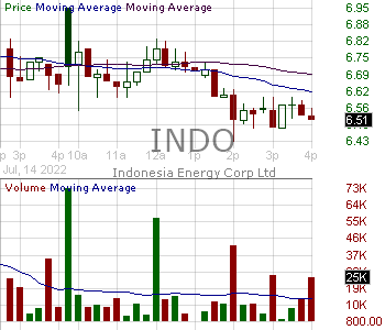 INDO - Indonesia Energy Corporation Limited Ordinary Shares 15 minute intraday candlestick chart with less than 1 minute delay