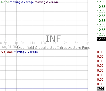 INF - Brookfield Global Listed Infrastructure Income Fund Closed End Fund 15 minute intraday candlestick chart with less than 1 minute delay