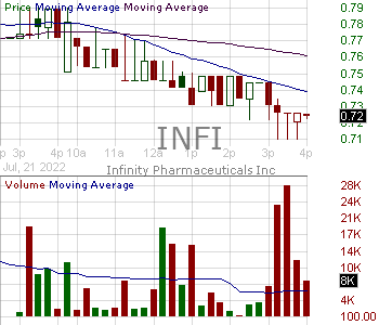 INFI - Infinity Pharmaceuticals Inc. 15 minute intraday candlestick chart with less than 1 minute delay