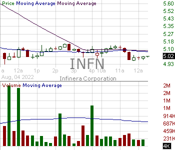 INFN - Infinera Corporation 15 minute intraday candlestick chart with less than 1 minute delay