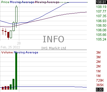 INFO - IHS Markit Ltd. 15 minute intraday candlestick chart with less than 1 minute delay