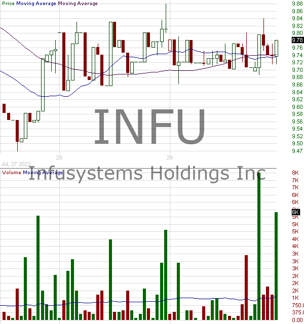 INFU - InfuSystems Holdings Inc. 15 minute intraday candlestick chart with less than 1 minute delay